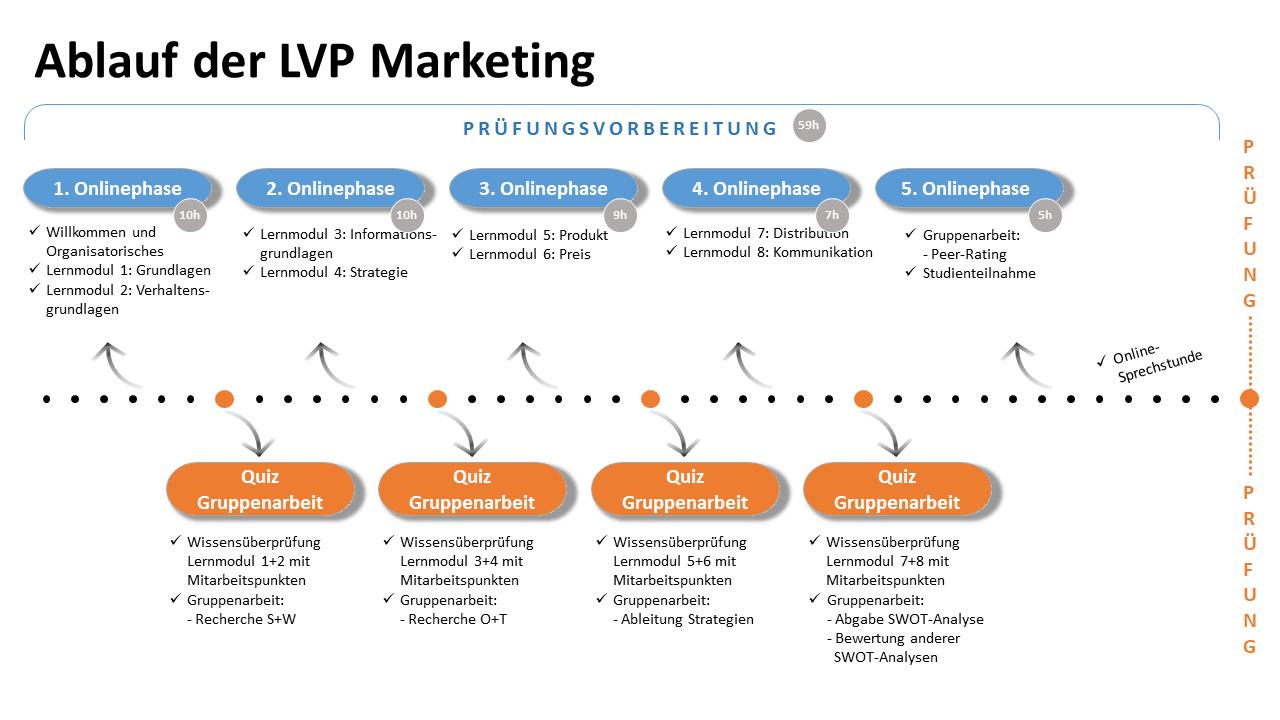 image:Ablauf_der_LVP_Marketing_-_komplett_online1.png